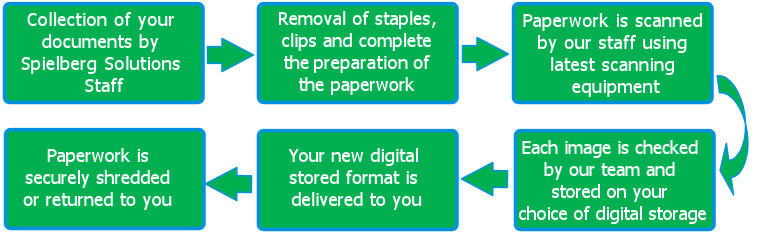 Document Scanning Service Perth